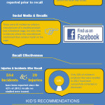 Infographic_Annual_Recall_Report_2013